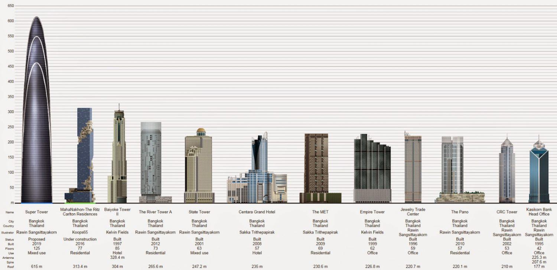Rama IX Super Tower